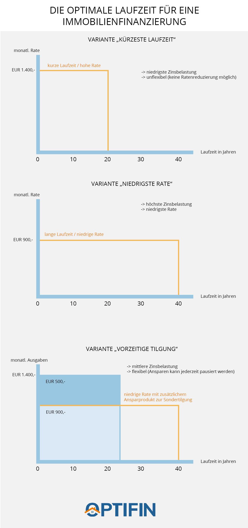 laufzeit-infografik